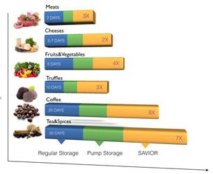 Ankomn Savior Food Shelf-Life Chart