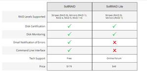 SoftRAID v. SoftRAID Lite Feature Chart