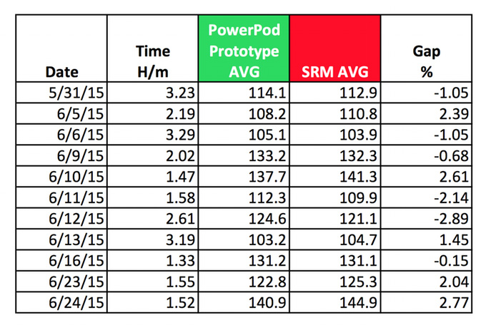 Velocomp PowerPod Ride Data